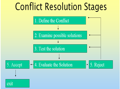 conflict resolution and the negotiation method The negotiation, conflict resolution, and peacebuilding program involves a comprehensive study of applied methods, theory, and research and a choice of various electives covering a wide range of applicable subjects this degree program is beneficial for those who work in the following professions .