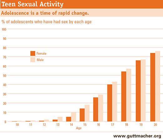 Sexual Teens activity and